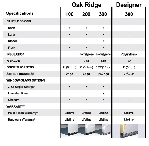 Spec Chart Oak Ridge